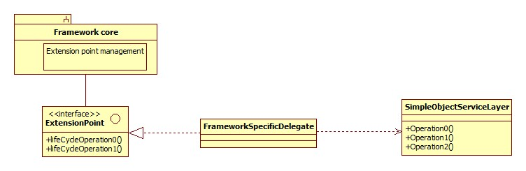 Correct framework usage