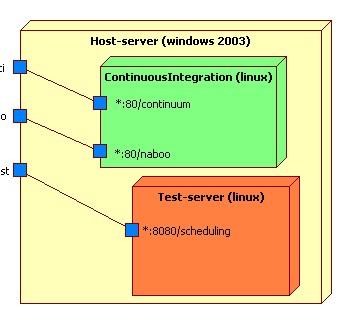 deploymentdiagvmware