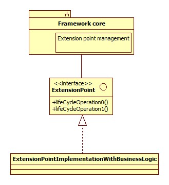 Incorrect framework usage