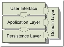typical-application-layering