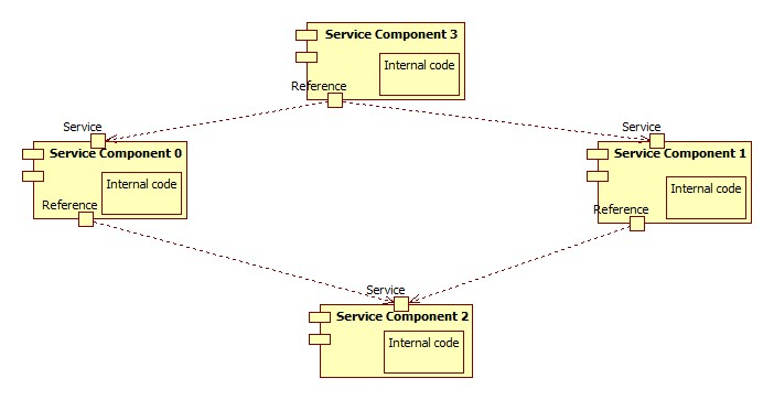 A federation of service components