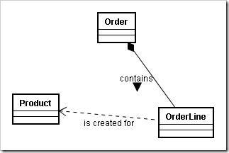 power_of_immutability_class_diagram_1