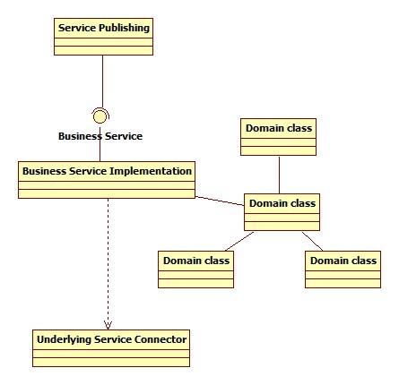 Service component interals